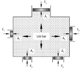 Pressure transmission