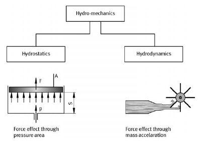 Hydro-mechanics