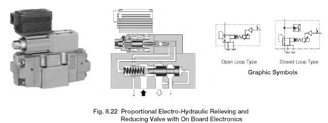 Proportional Electro-Hydraulic Relieving and Reducing Valve with On Board Electronics