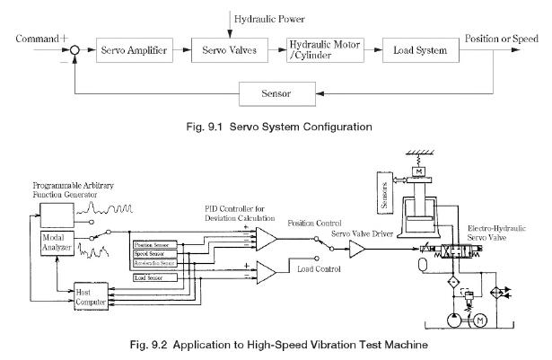 Servo System Configuration