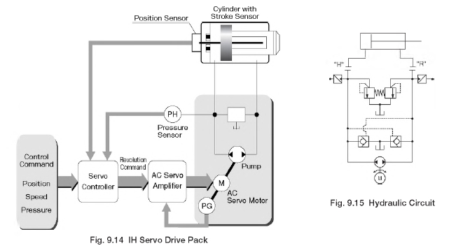 Servo Drive Schematic - List of Wiring Diagrams on