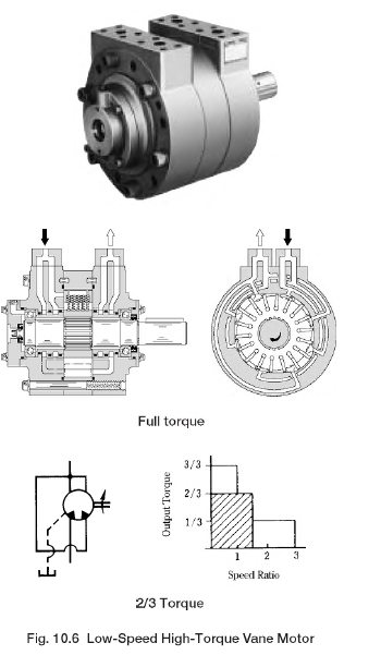Low-Speed High-Torque Vane Motor