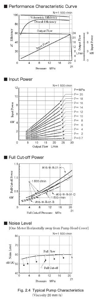 Typical Pump Characteristics