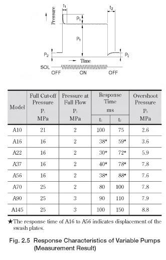 Response Characteristics of Variable Pumps
