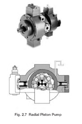 Radial Piston Pump HYDRAULIC PUMPS