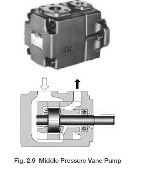 Middle Pressure Vane Pump