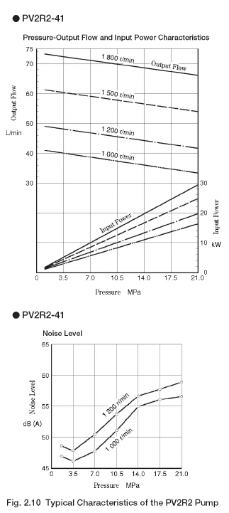 Typical Characteristics of the PV2R2 Pump