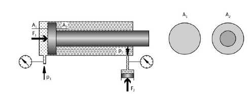 Pressure transfer by double-acting cylinder