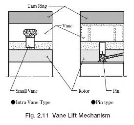 Vane Lift Mechanism
