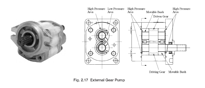 Hydraulic Pumps: Yuken Gear Pumps | Hydraulic Schematic Troubleshooting | Hydraulic Gear Pump Schematic |  | Hydraulic Schematic Troubleshooting