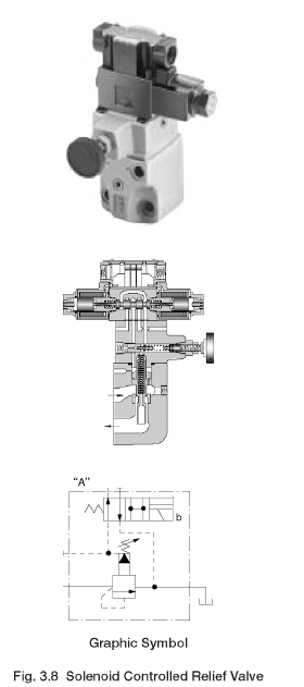 Solenoid Controlled Relief Valve