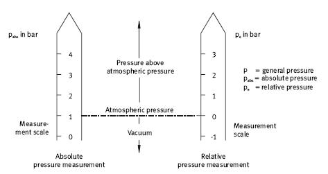 Absolute pressure, relative pressure