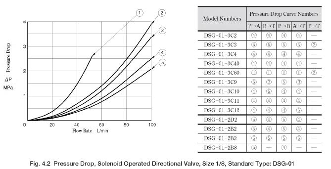Pressure Drop, Solenoid Operated Directional Valve, Size 1/8, Standard Type: DSG-01