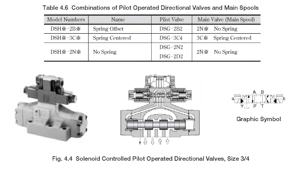 Yuken Directional Valve Wiring Diagram from www.hydraulicstatic.com