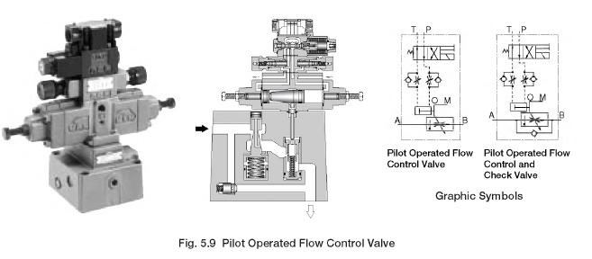 Pilot Operated Flow Control Valve