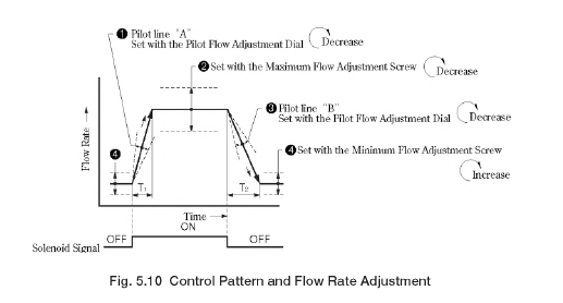 Control Pattern and Flow Rate Adjustment