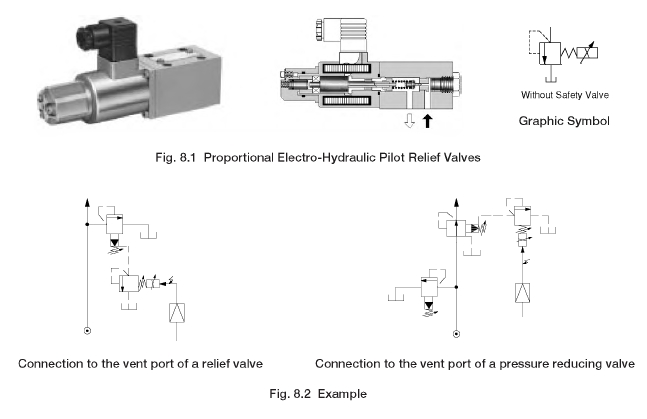 Proportional Electro-Hydraulic Pilot Relief Valves