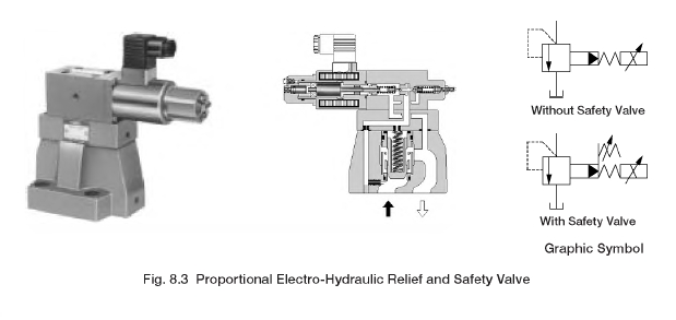 Proportional Electro-Hydraulic Relief and Safety Valve