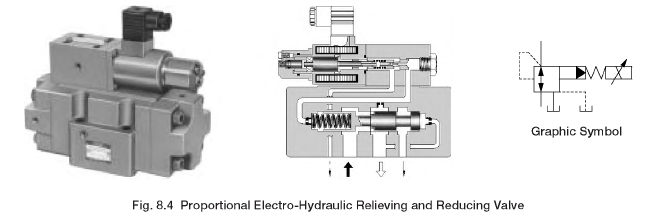 Proportional Electro-Hydraulic Relieving and Reducing Valve