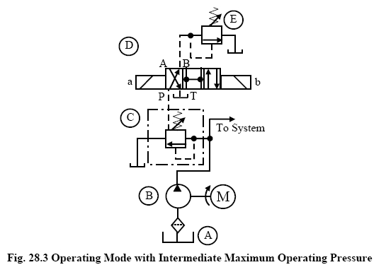 Operating Mode with Intermediate Maximum Operating Pressure