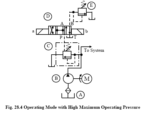 Operating Mode with High Maximum Operating Pressure