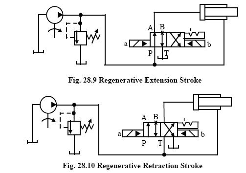 Regenerative Retraction Stroke