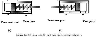 (a) Push- and (b) pull-type single-acting cylinders
