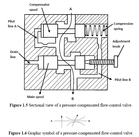 Flow Control Valves: Pressure-Compensated Valves | Hydraulic Schematic  TroubleshootingHydraulic Schematic Troubleshooting