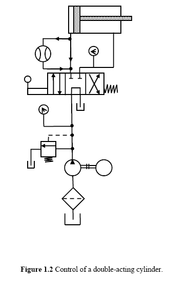 hydraulic circuits  control of a double