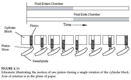 axial-piston-pump-operation-schematic
