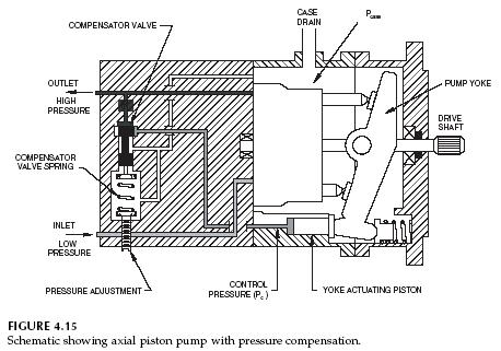 axial-piston-pump-pressure-compensation-schematic