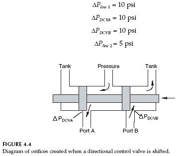 directional-control-valve-orifices