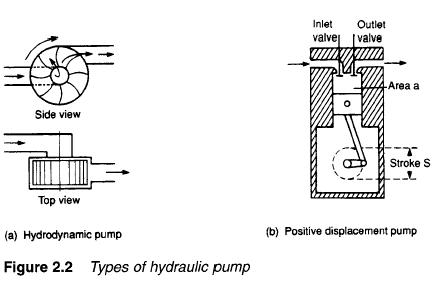 hydraulic-pump-types