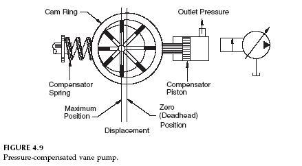 pressure-compensated-vane-pump