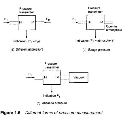 pressure-measurement
