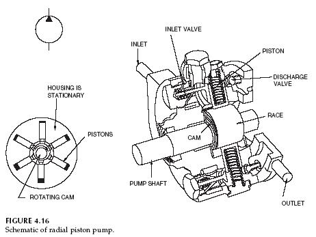 radial-piston-pump-schematic