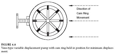 vane-pump-min-displacement