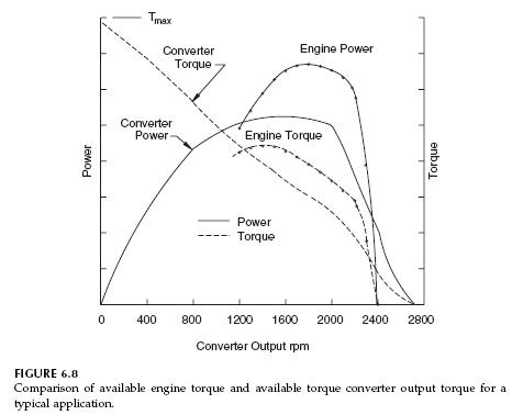 torque-converter-output