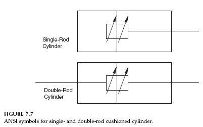 Actuators Hydraulic Cylinder Cushioning Hydraulic Schematic