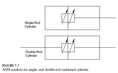 ANSI-symbol-cylinder