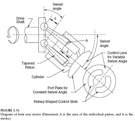bent-axis-motor-diagram