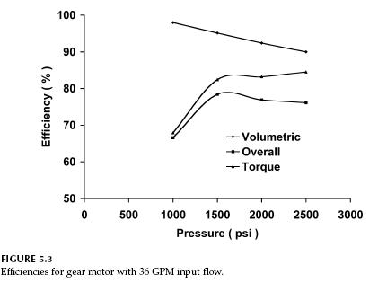 Gear Pump Efficiency Gear-motor-efficiencies