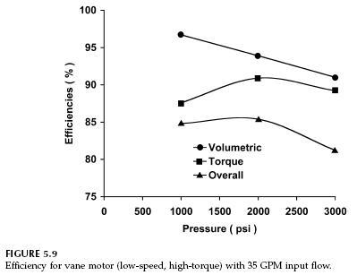 high-torque-vane-motor-efficiencies