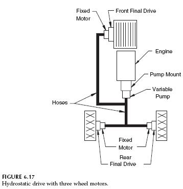 hydrostatic-drive-three-wheel-motors