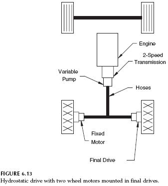 hydrostatic-final-drives