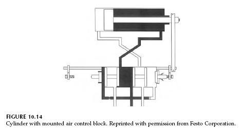pneumatic-cylinder