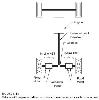 separate-in-line-hydrostatic-transmissions