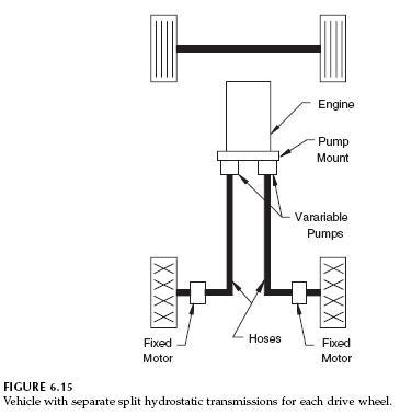 separate-split-hydrostatic-transmissions