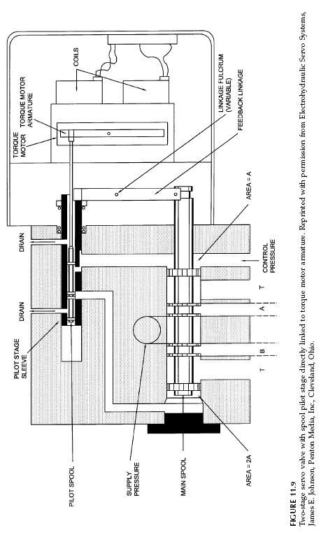 torque-motor-valve