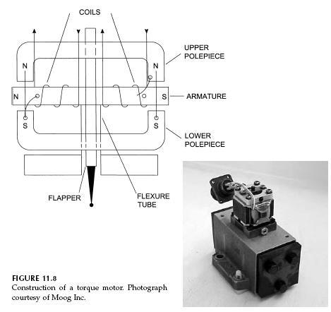 Uncategorized Torque Motor Hydraulic Schematic Troubleshooting